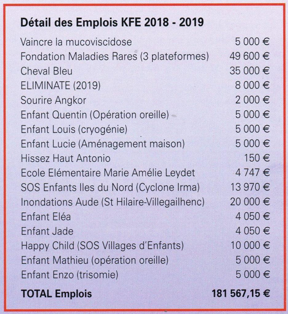 Fondation Kiwanis France-Entraide